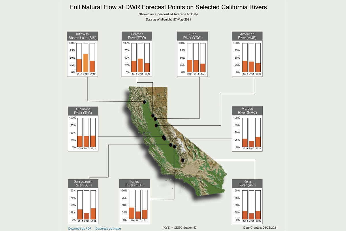 A series of bar graphs from the California Department of Water Resources compare the accumulated natural flow at state reservoir locations this water year with that of the same timeframe in the 2014 and 2015 water years.