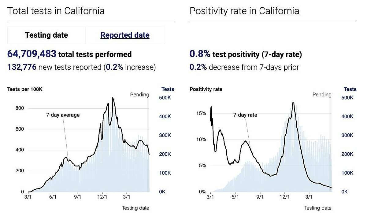 California's coronavirus positive test rate was at a pandemic low Monday, May 24, 2021.
