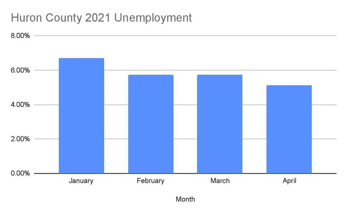 The Huron County unemployment rates for 2021 (Robert Creenan/Huron Daily Tribune)