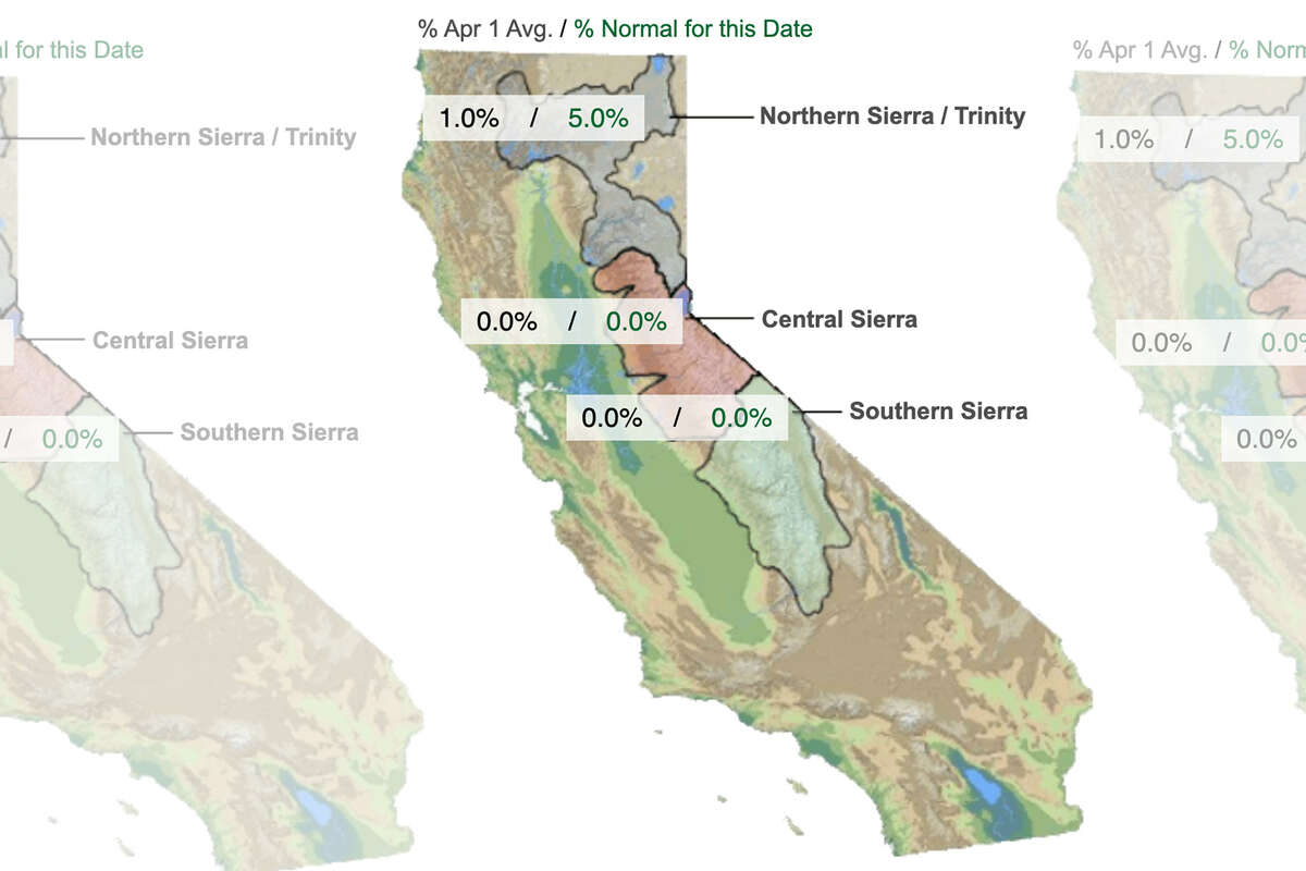 The state's snowpack, a primary source of water, is at 0% of average for June 1 after a historically dry winter, according to the California Department of Water Resources.