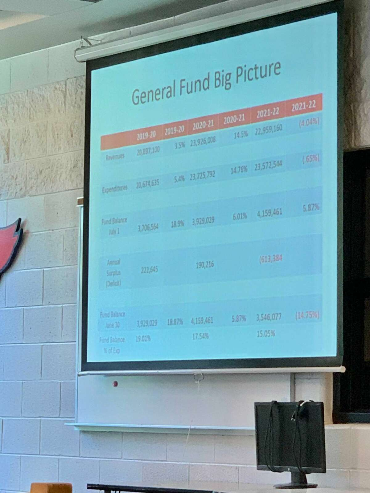 The Big Rapids school board held a special meeting June 14, prior to its regularly scheduled meeting, and reviewed and approved amendments for the new year's financial budget.