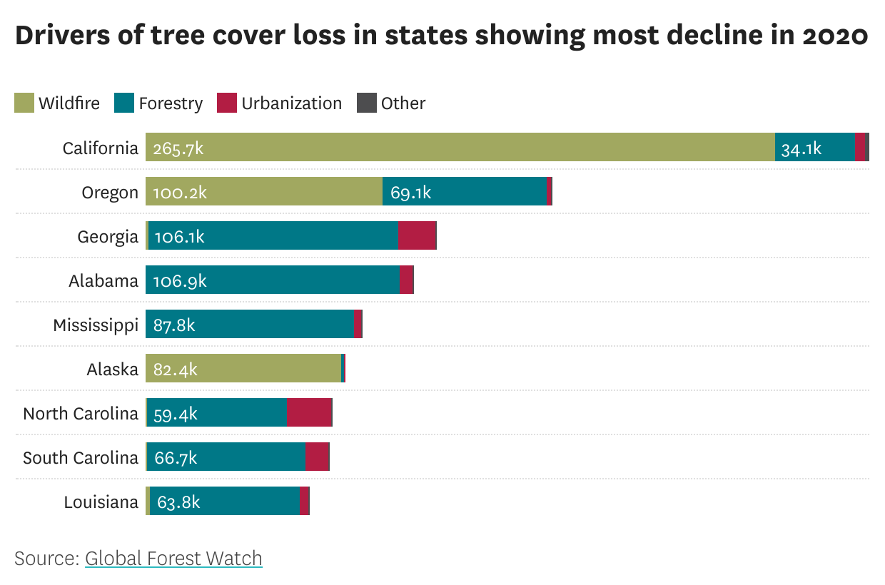 California is losing more forest land to wildfires than ever before. Here's which parts of the state are hardest hit