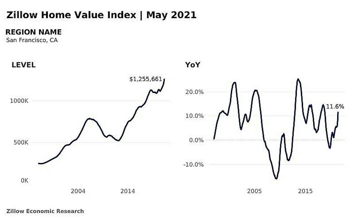 Zillow Home Value Index in San Francisco in May 2021.
