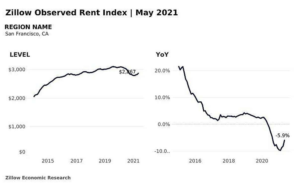 Zillow Observed Rent Index in May 2021.
