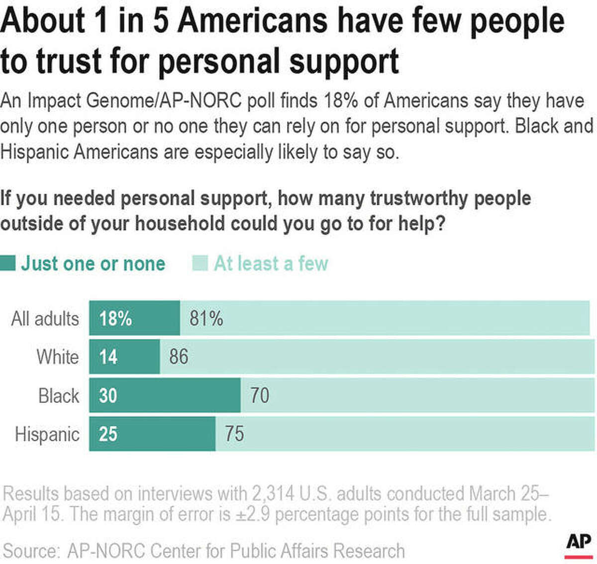 A poll finds 18% of Americans say they have only one person or no one they can rely on for personal support. Black and Hispanic Americans are especially likely to say so.