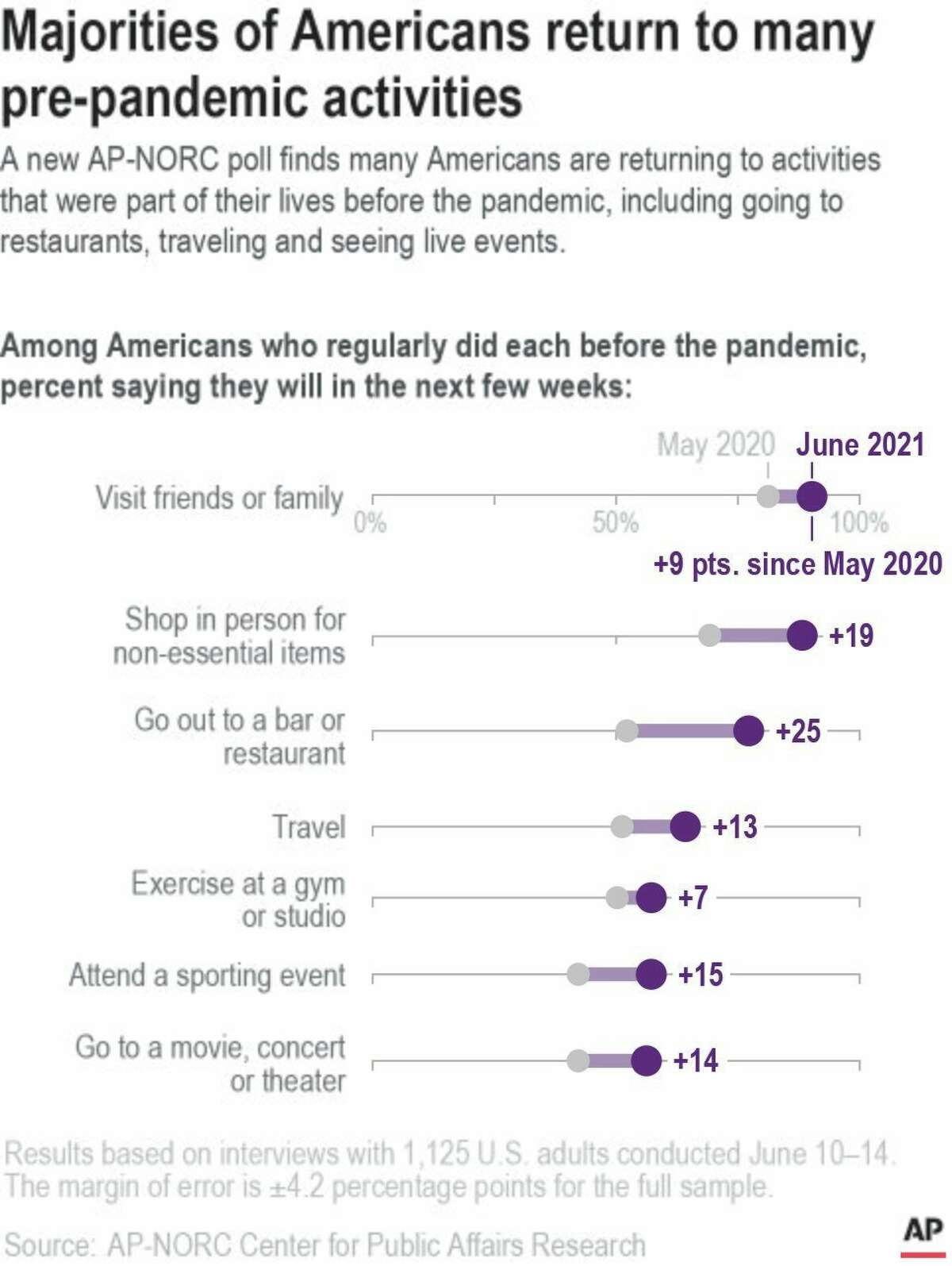 A new AP-NORC poll finds that after a drop in participation in pre-pandemic activities, Americans are more likely to say now than in May 2020 that they will attend sporting events, travel and exercise at a gym or studio. (AP graphic)