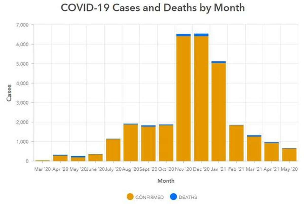 This Madison County Health Department graphic illustrates the number of COVID-19 related deaths in the county since March 2020. There have been no COVID-19 related deaths in the county since June 11.
