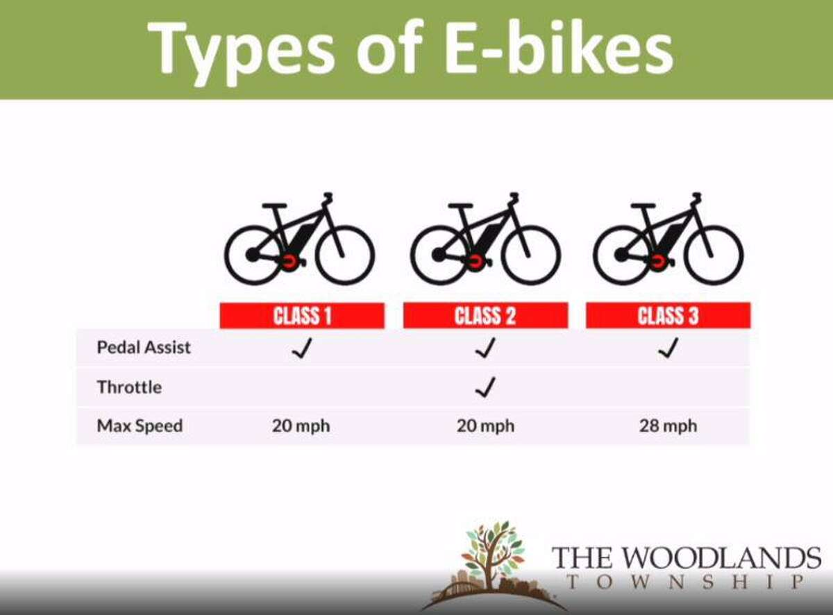 As the debate in The Woodlands continues over whether or not to allow electric bicycles, other e-vehicles and assorted motorized vehicles onto township pathways, township officials presented these information slides at a meeting of the Board of Directors on June 23, 2021.