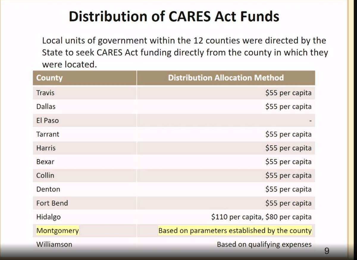 Elected officials in The Woodlands Township are still upset at what they view as a lack of appropriate CARES Act funding from Montgomery County. On Wednesday, Feb. 24, township finance director Monique Sharp gave a presentation on the issue, showing a series of slides detailing how the funds were distributed by other cities and counties in Texas.