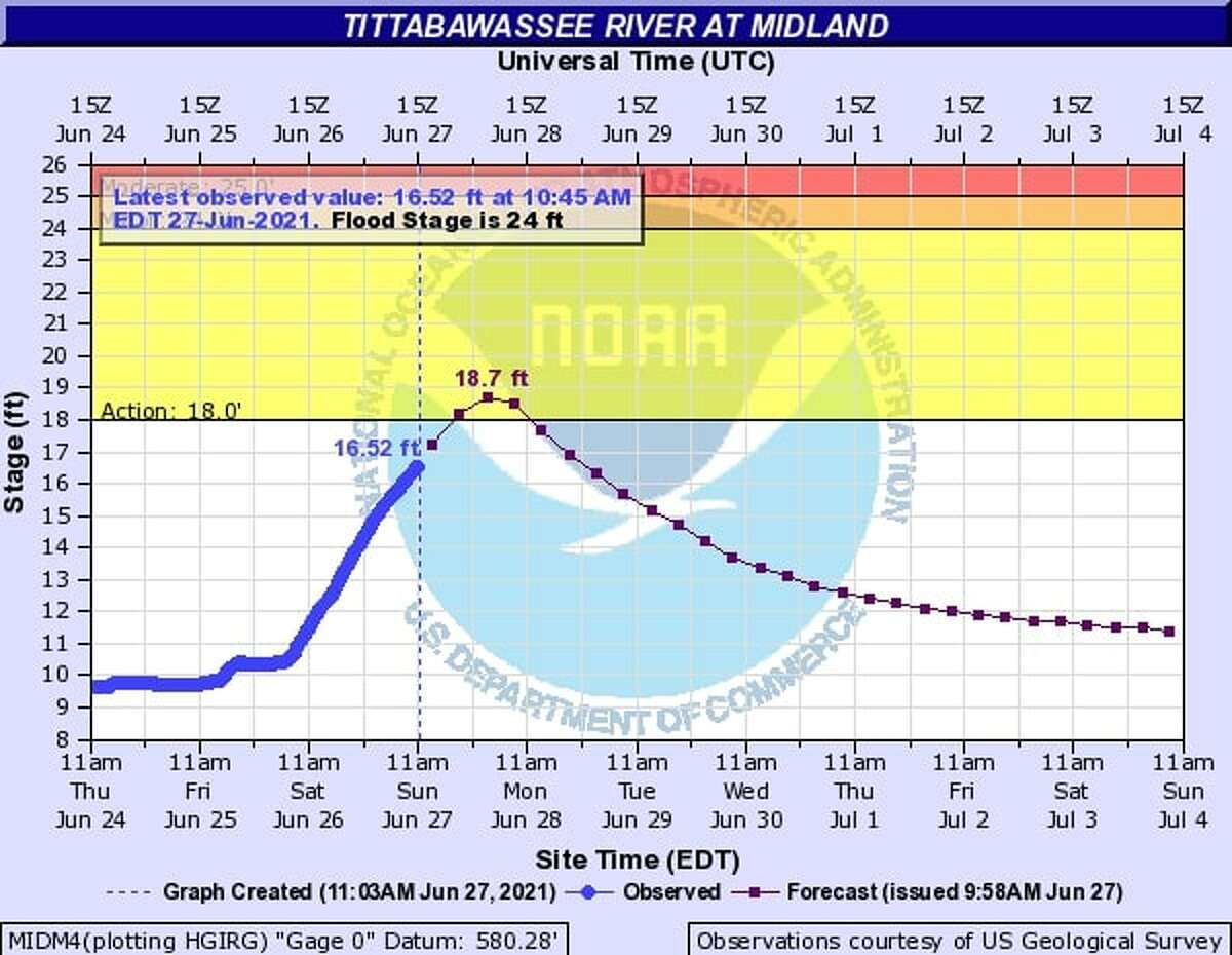National Weather Service Hydrology Report for Tittabawasse River, updated around noon on Sunday.