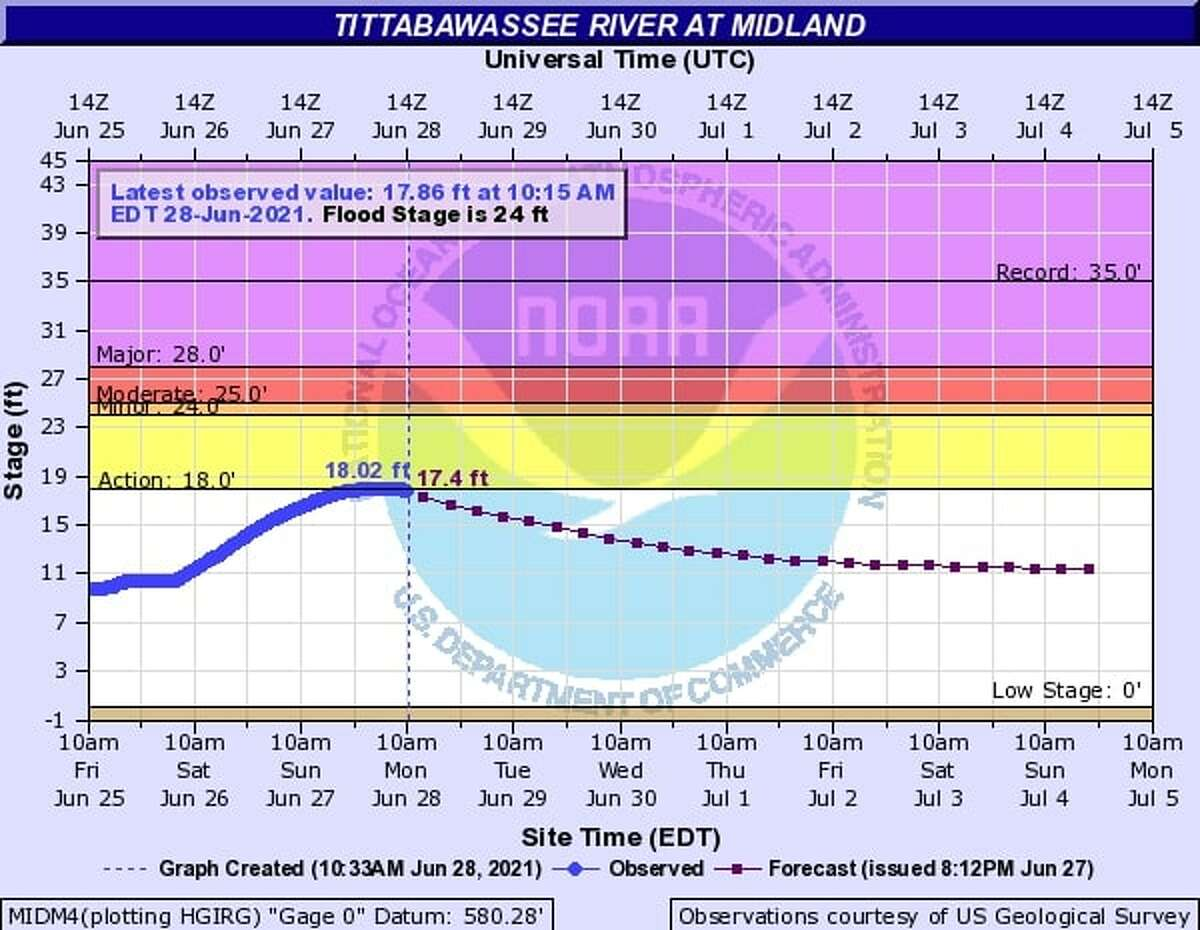 The National Weather Service expects the Tittabawassee River water levels to drop beginning Monday.