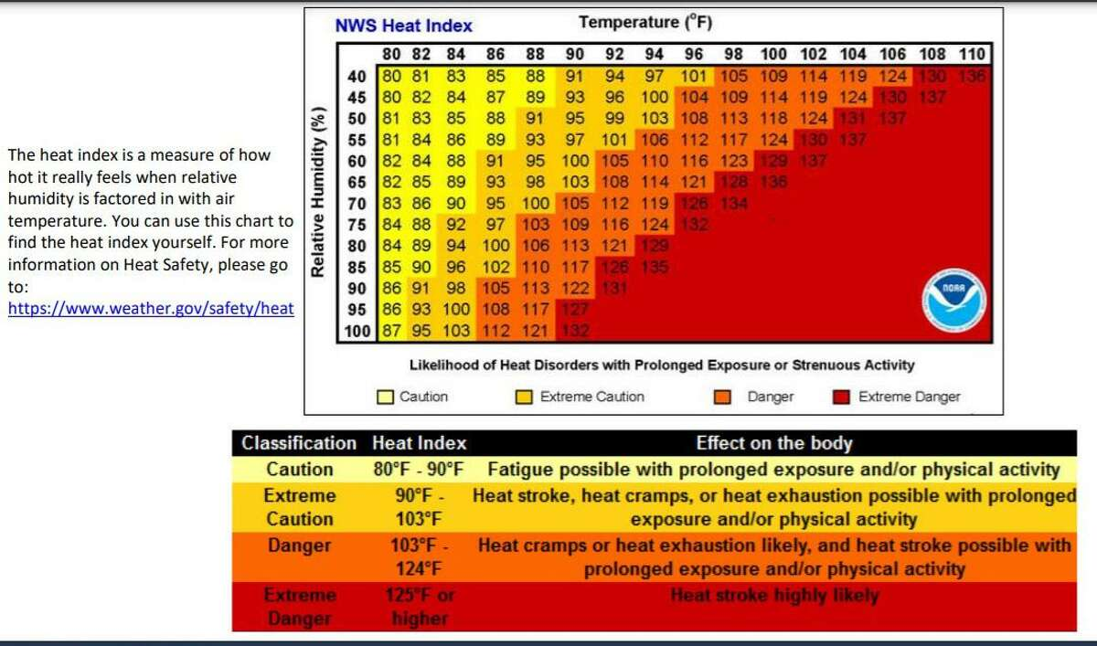 This National Weather Service chart shows how rising temperatures and humidity have the potential to cause health problems.
