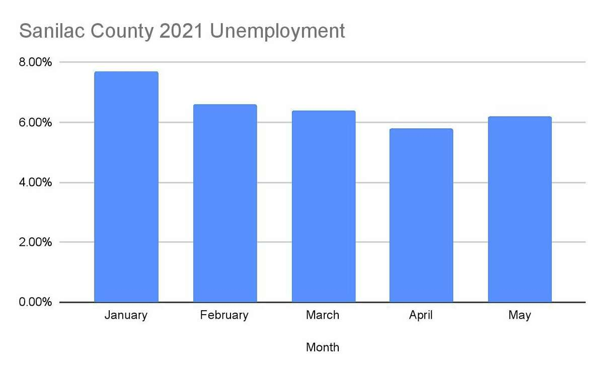 The 2021 unemployment numbers for Sanilac County, which shows a slight increase in May. (Robert Creenan/Huron Daily Tribune)