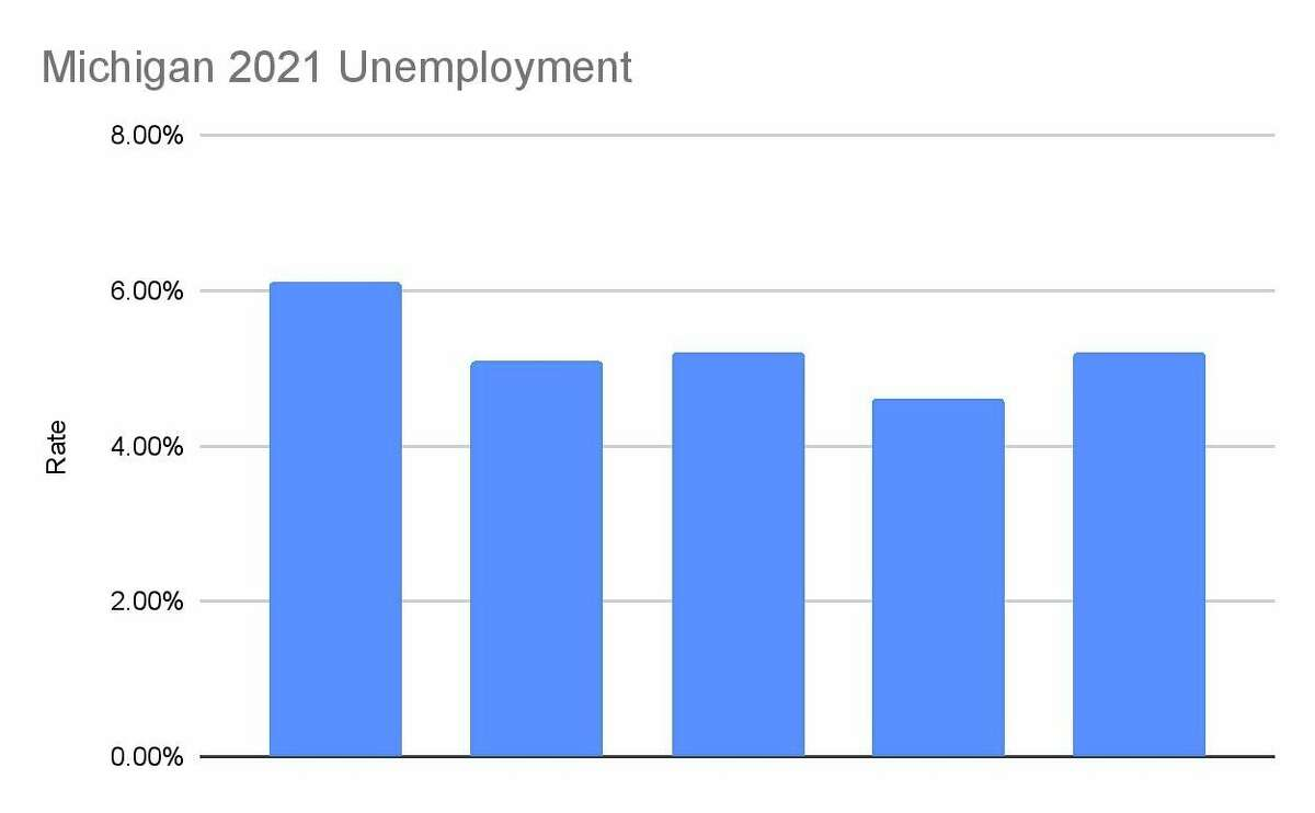 The 2021 unemployment numbers for Michigan, which showed an increase in May. (Robert Creenan/Huron Daily Tribune)
