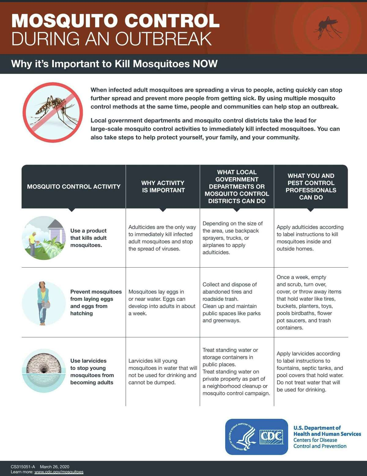 The Centers for Disease Control reports on the importance of controlling mosquitoes.