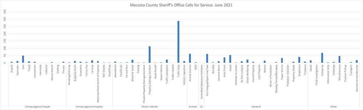 A breakdown of callsfor service Mecosta County Sheriff's Office received in June 2021. (Pioneer image/Julie Norwood)
