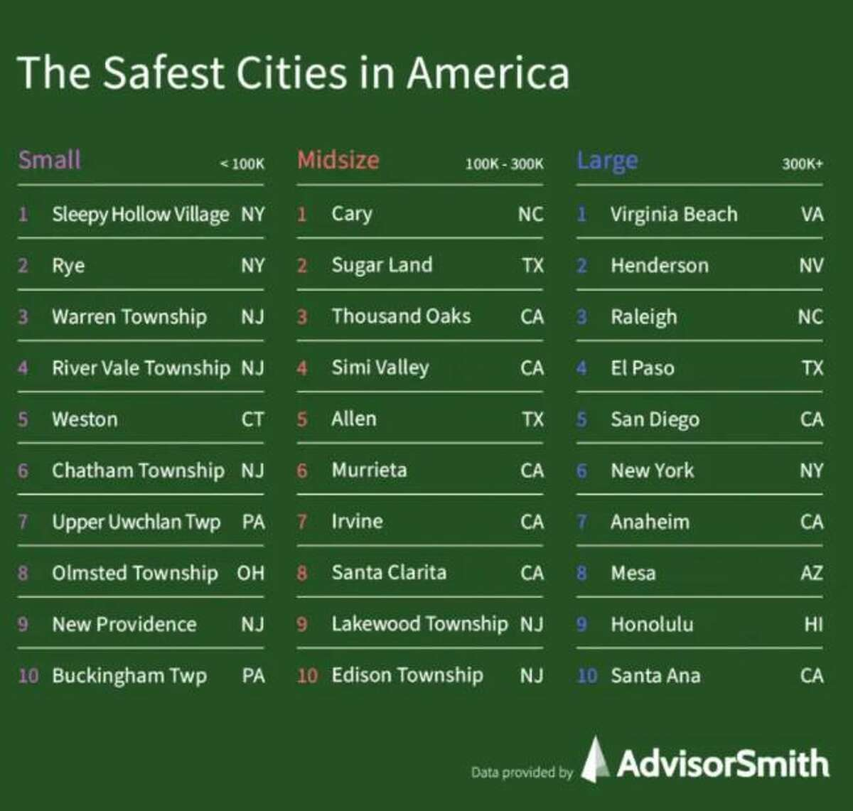 Sugar Land is the second safest midsize city in America, according to a recent study by New York-based research firm AdvisorSmith.