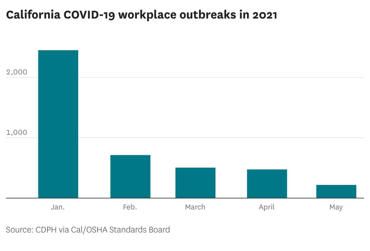 Workplace outbreaks have increased in the last 30 days since the state's reopening, after bottoming out at just over 200 in May.