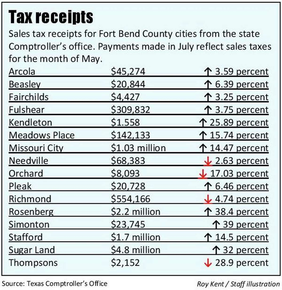 Sales tax receipts for Fort Bend County cities for the month of July 2021. Payments are made by the Texas Comptroller's Office.