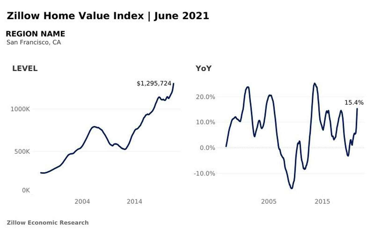 Zillow's Home Value Index for the San Francisco metro area, June 2021.