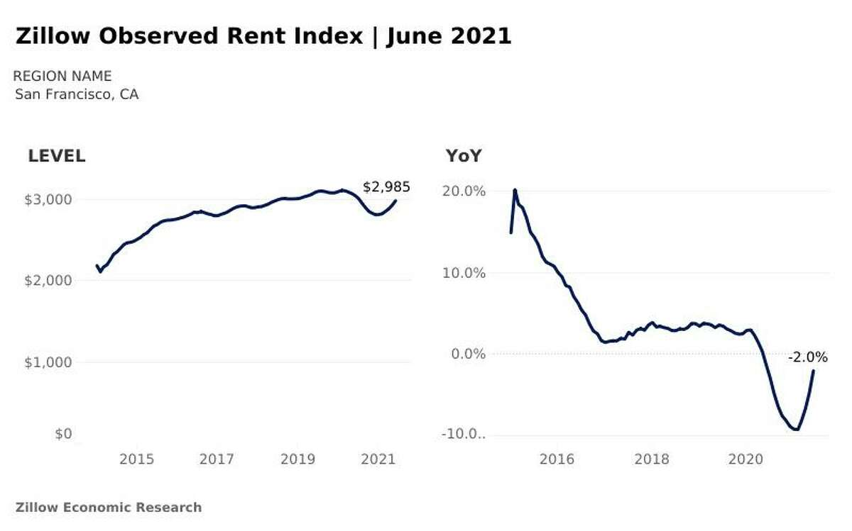 Zillow's Observed Rent Index for the San Francisco metro area, June 2021.