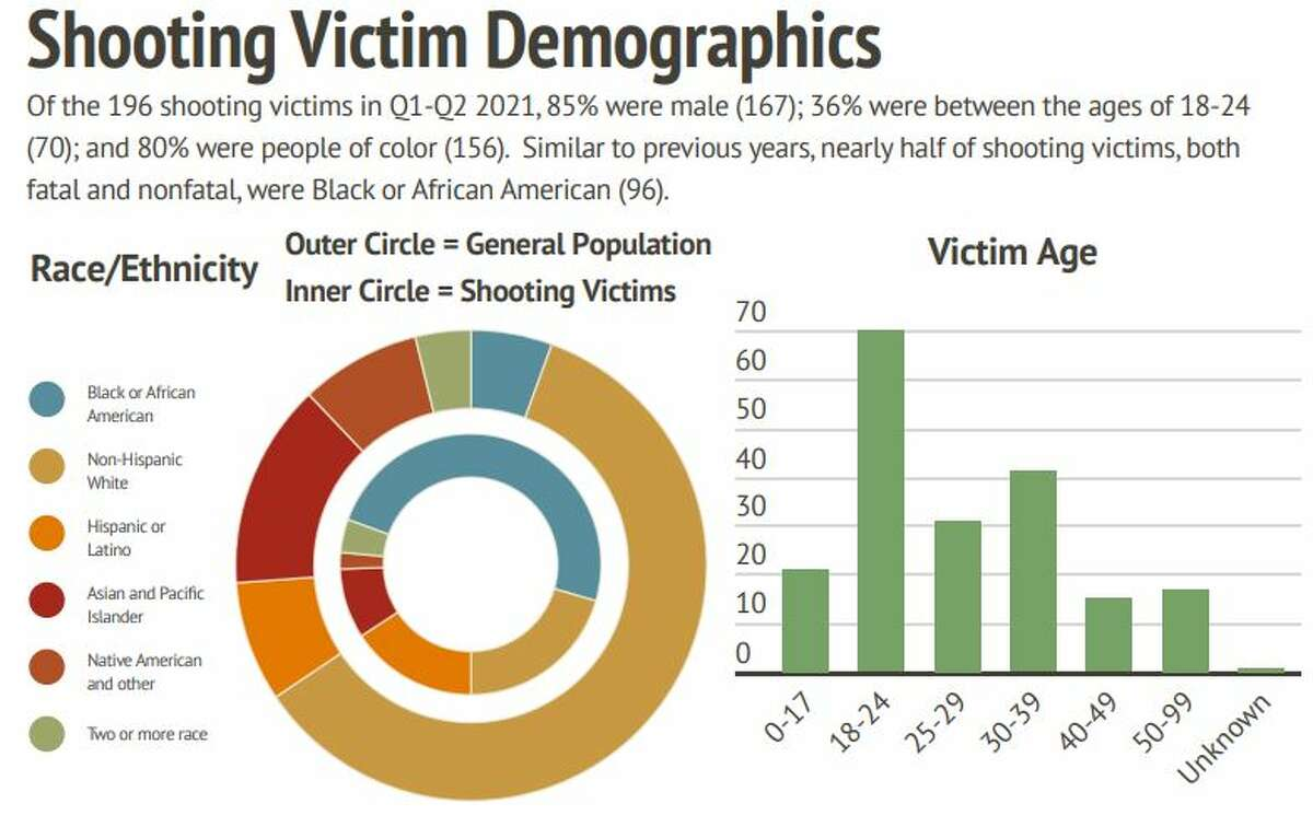 Demographic data from the shots fired report.