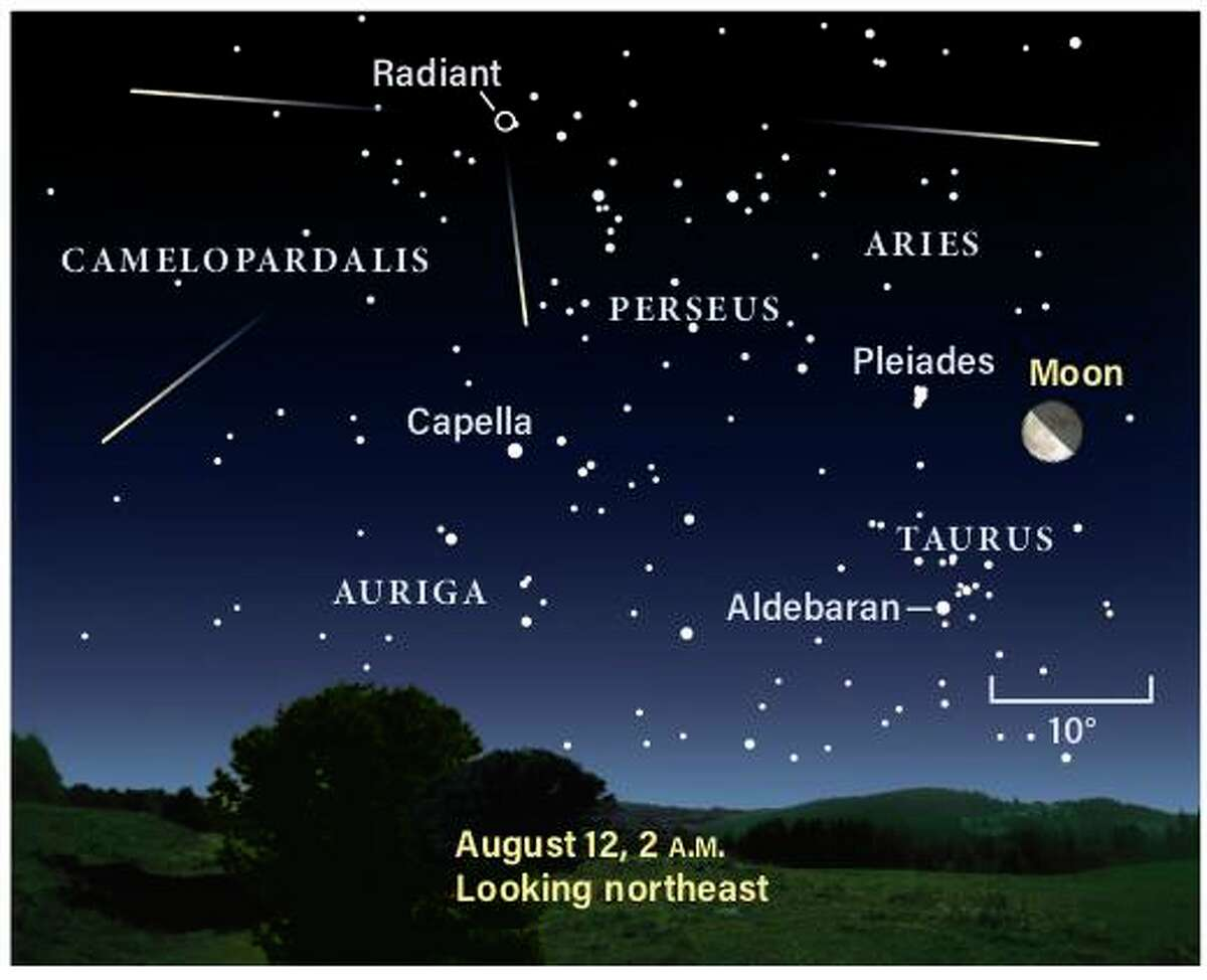 Radiant point of the Perseid meteor shower.