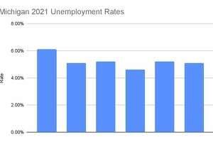 The Michigan unemployment rates for 2021. (Robert Creenan/Huron Daily Tribune)