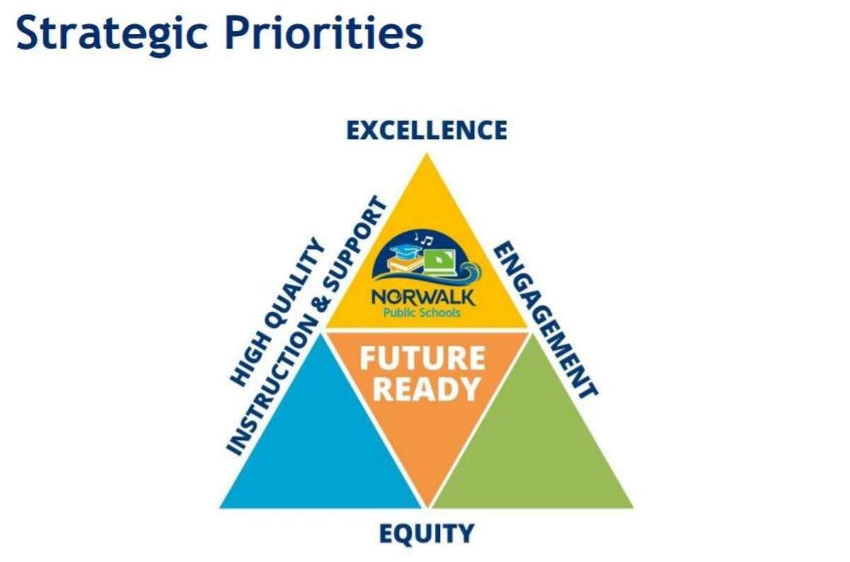 Norwalk school district's strategic plan focuses on getting students ready for the future after graduation while achieving that focus based on equity, excellence and a high-quality of instruction and support for students.