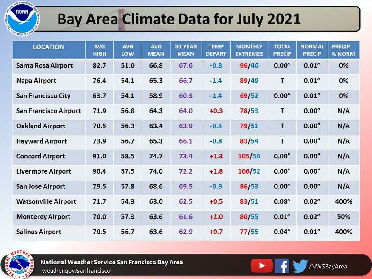 July weather was unusually cool around the San Francisco Bay and North Bay, the National Weather Service said Sunday - though a bit above normal in interior parts of the East Bay and the Monterey Bay area.