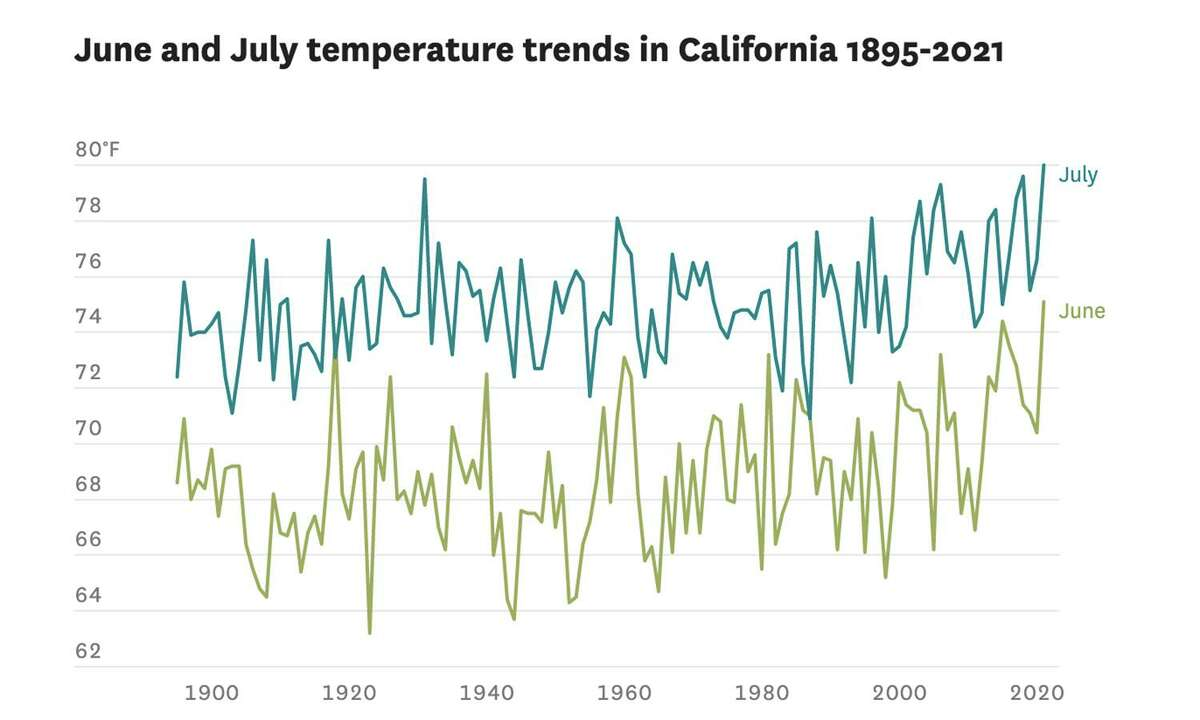 June and July temperature trends in California, 1895-2021.