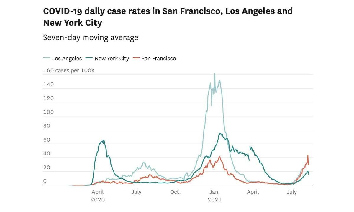 Coronavirus daily case rates in San Francisco, Los Angeles and New York City.