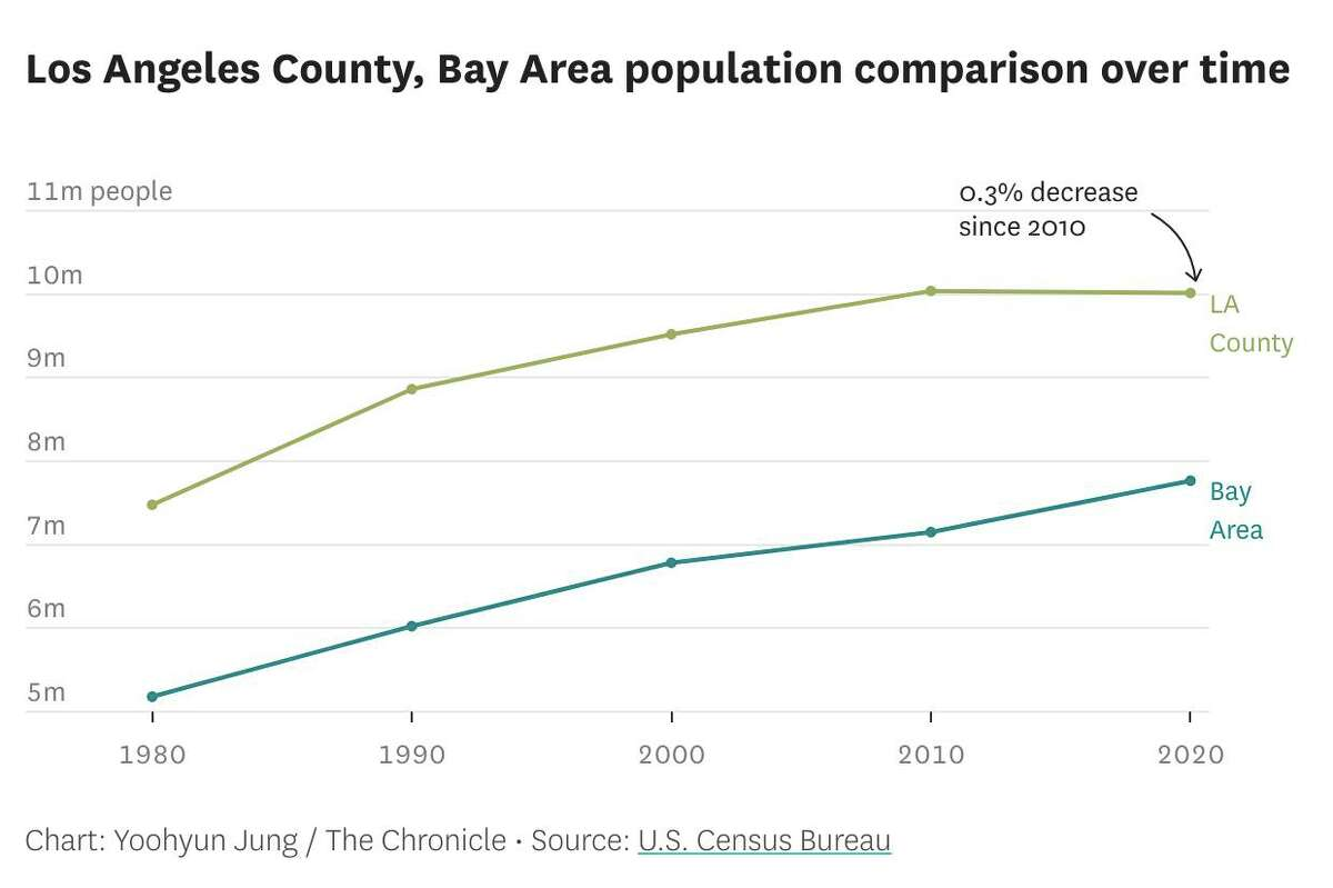 Los Angeles County, Bay Area population comparison over time.