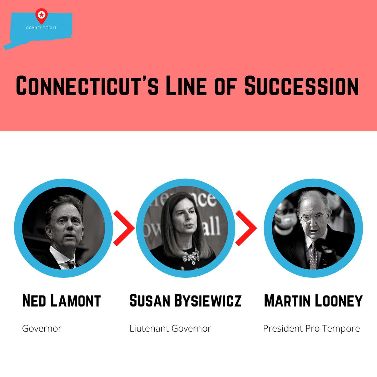 Connecticut's Line of Succession for the Governor's position.