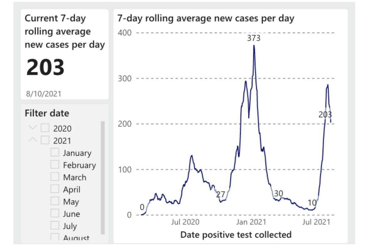 This graph from the San Francisco Department of Public Health shows the average seven-day rolling new case daily in SF