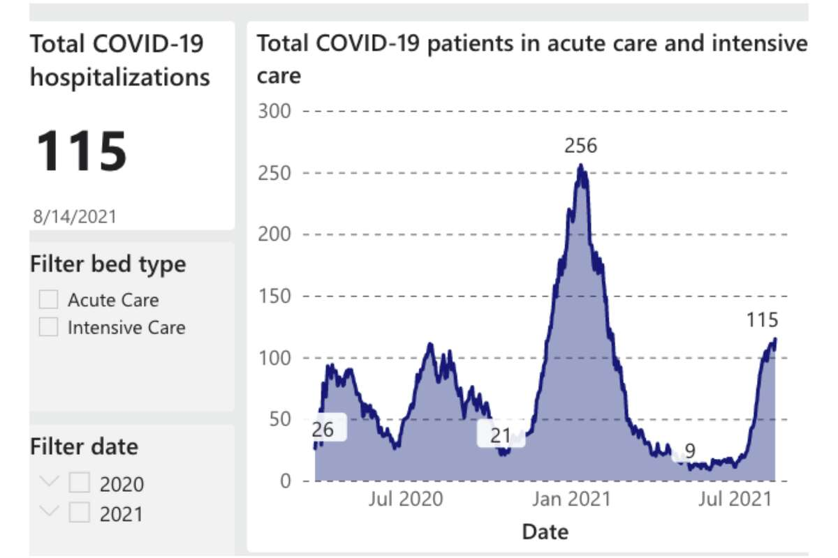 This graph from the San Francisco Department of Public Health shows the total hospital COVID-19 cases in SF