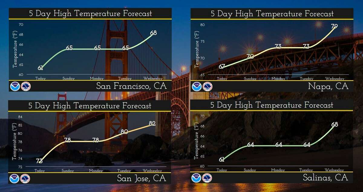 Weather forecast for the Bay Area this week.