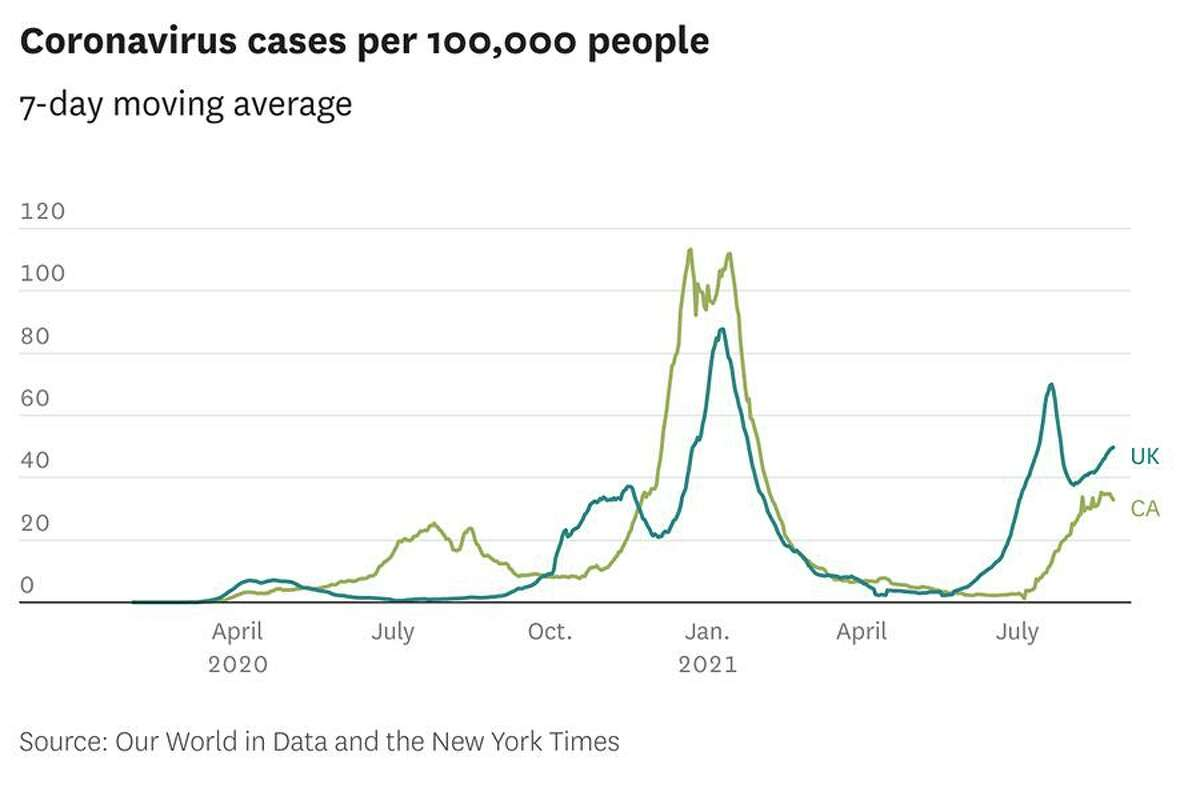 Coronavirus cases per 100,000 people in the U.K. and California, 7-day moving average.