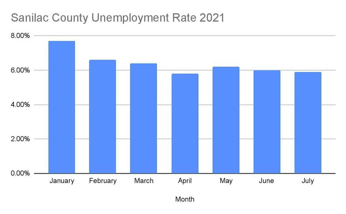 The Sanilac County unemployment rates for 2021, which have been mostly decreasing. They are still well below the levels seen during this time in 2020. (Robert Creenan/Huron Daily Tribune)