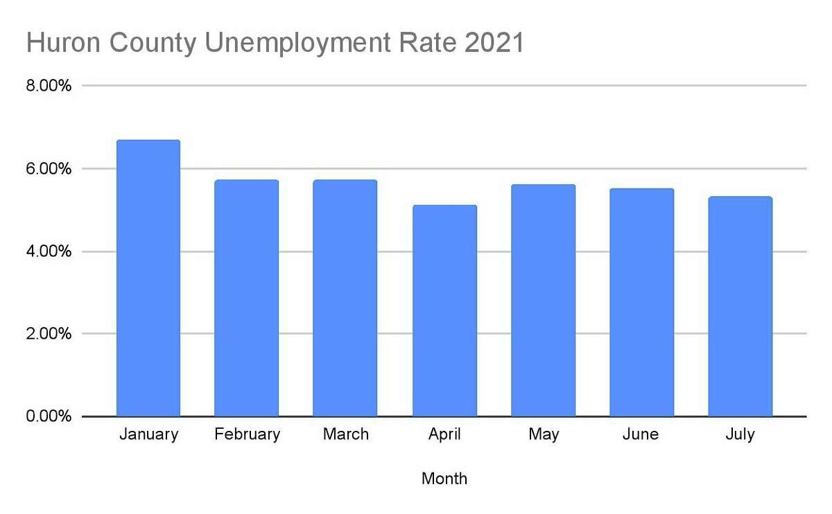 The Huron County unemployment rates for 2021, which have been mostly decreasing. They are still well below the levels seen during this time in 2020. (Robert Creenan/Huron Daily Tribune)
