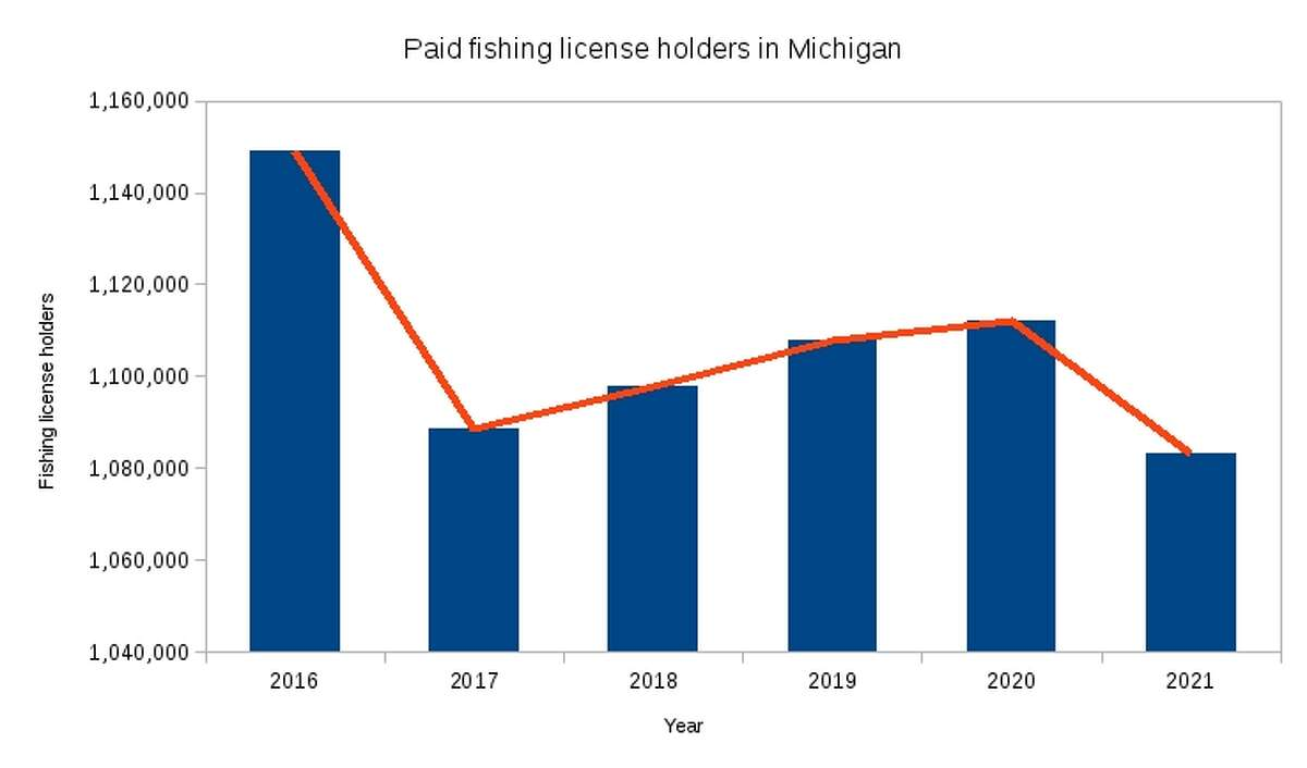 This graph shows the number of paid fishing license holders in Michigan since 2016 based on statistics released by the U.S. Fish and Wildlife Service.