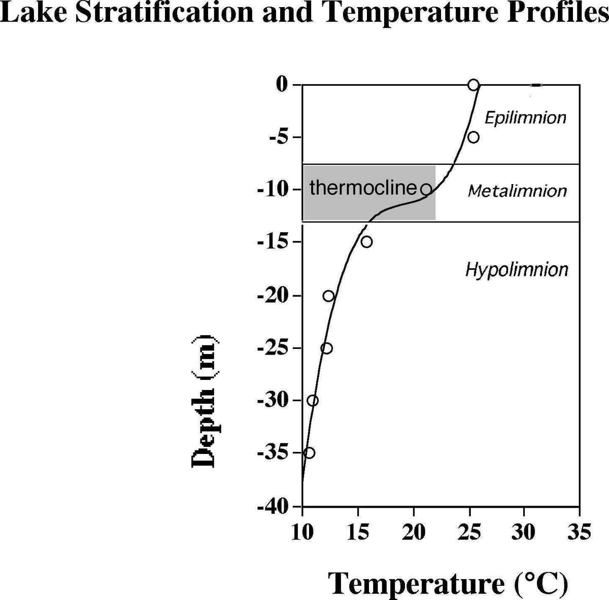 This illustration shows and identifies the different levels of the lake in the heat of the summer.