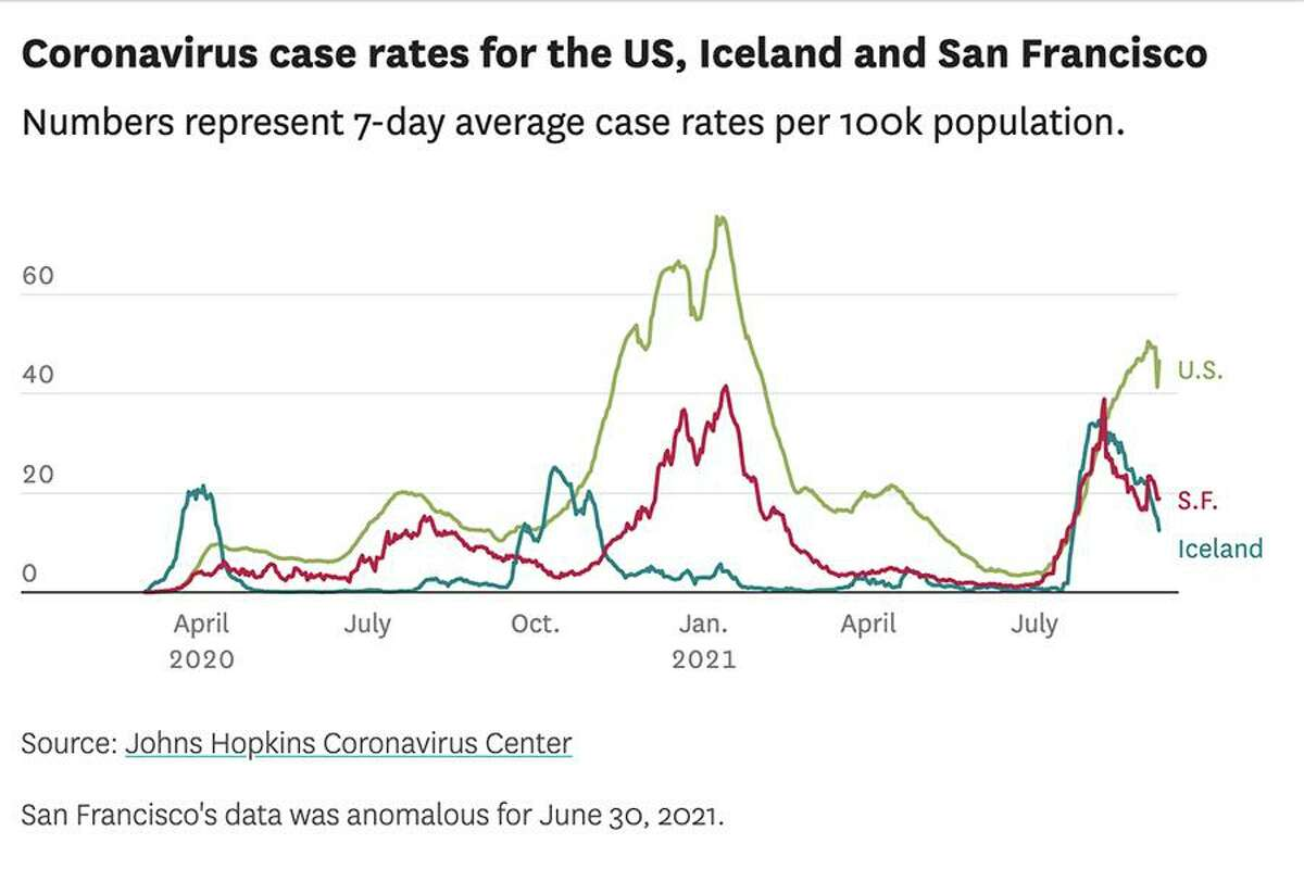 Coronavirus case rates for the U.S., Iceland and San Francisco