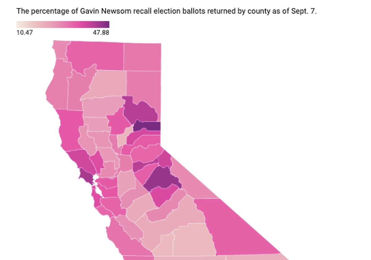 See which California counties have the highest turnout so far in the Gavin Newsom recall election.
