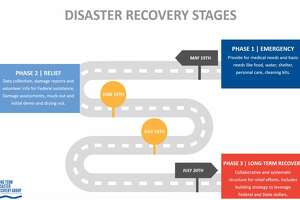 In Phase 3, Long Term Disaster Recovery Group and the Midland Area Community Foundation ask community members to volunteer for upcoming rebuild projects to help local homeowners.