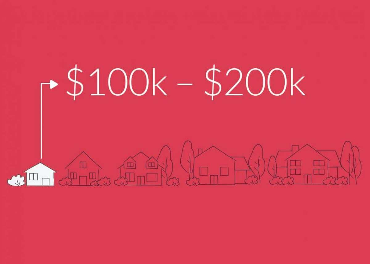 $100,000-$200,000 - Sales of $100,000-$200,000 homes: 9,462 --- Average number of bedrooms: 2.7 --- Average square feet: 1,471
