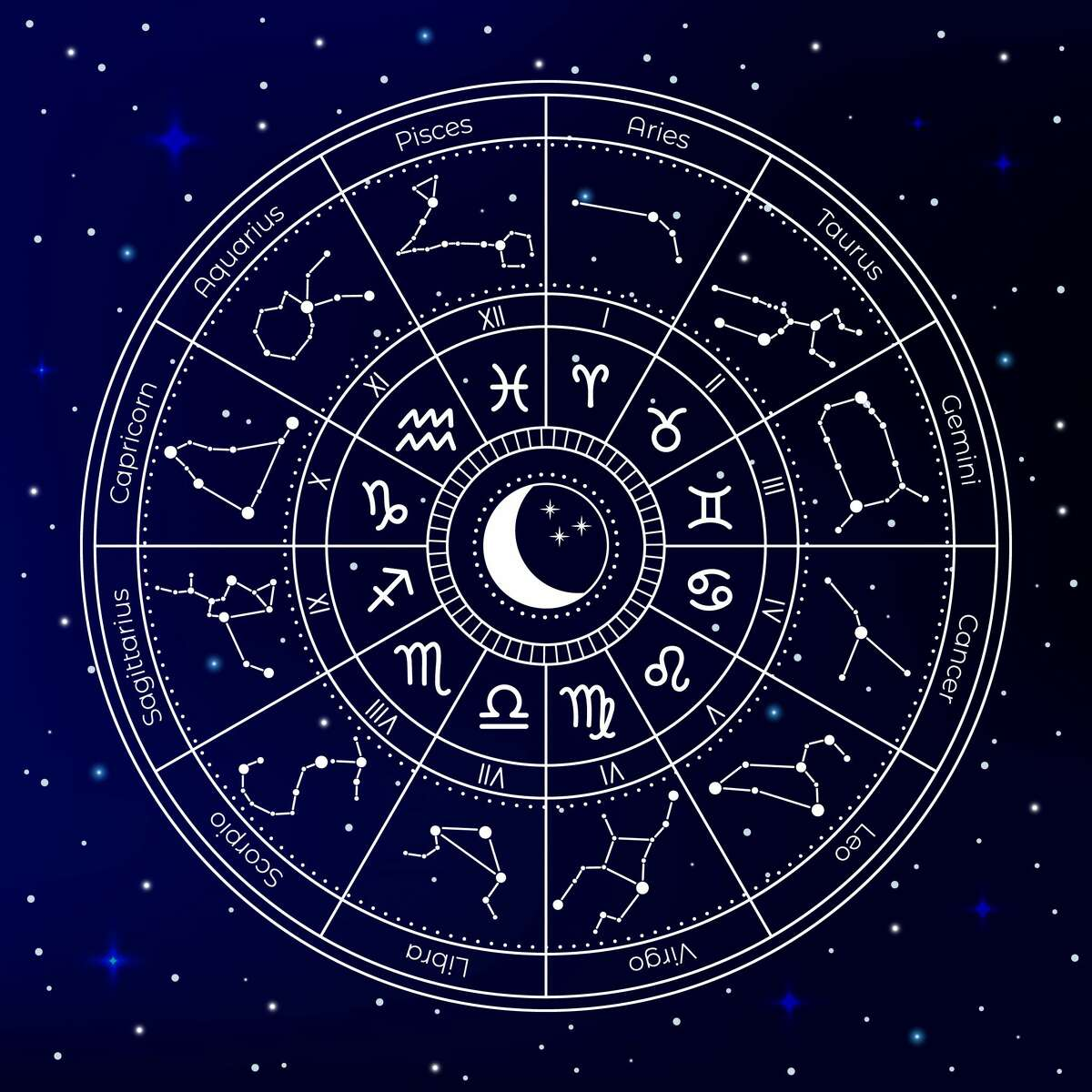 Zodiac astrology circle.