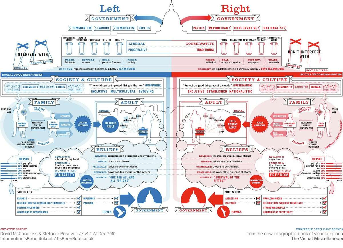 A political ideology graphic used in a Darien High School social studies class that has raised concerns among parents.