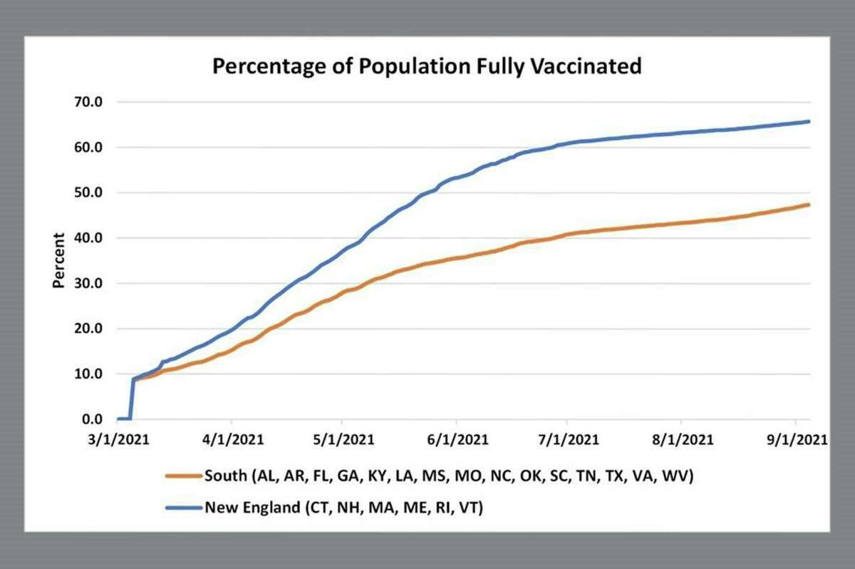 The chart shows the gap between two regions, New England and the South; the disparity between individual states, such as Vermont (68 percent fully vaccinated) and Mississippi (40 percent), is even wider.