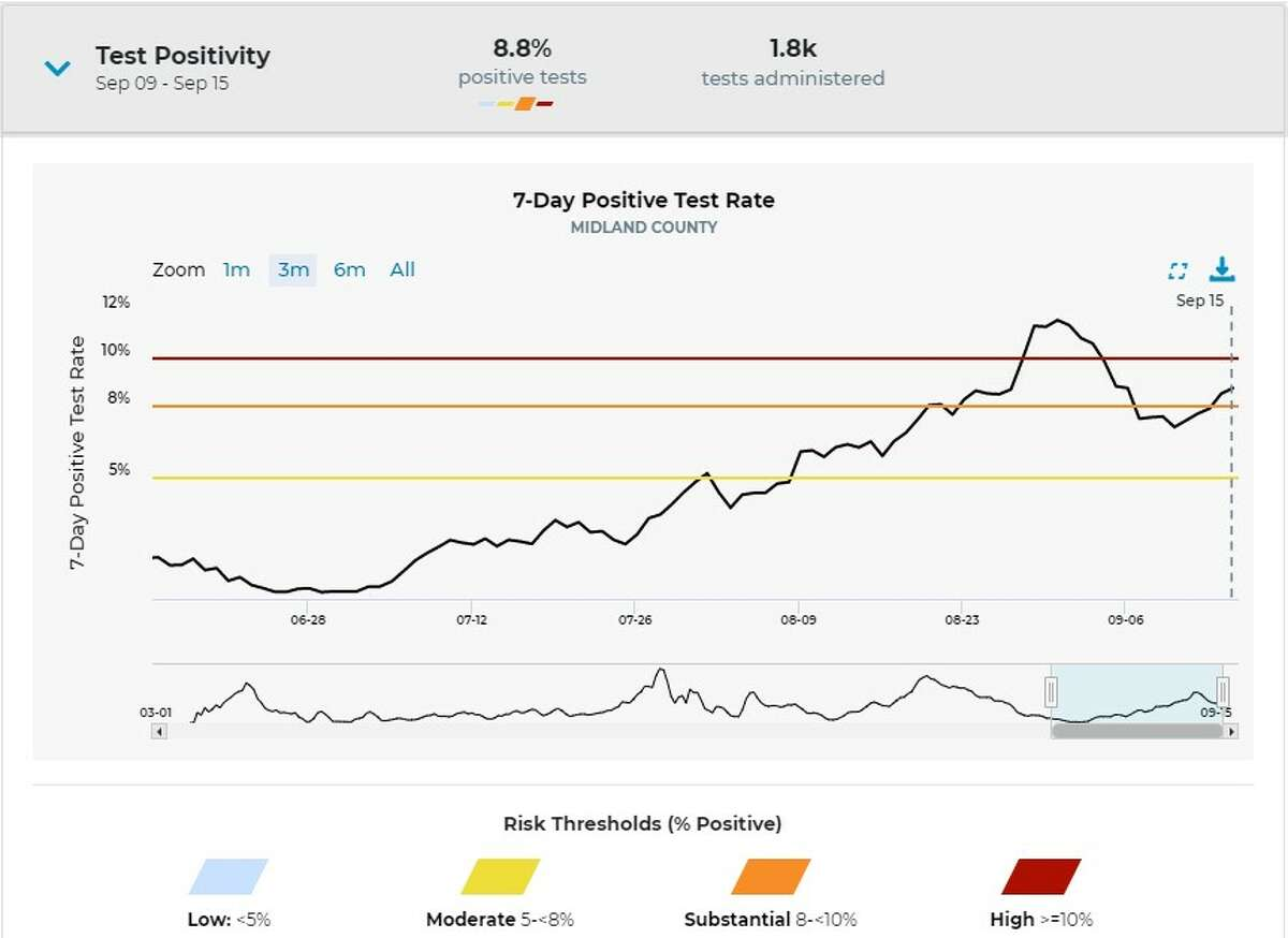 This graph from MI Safe Start Map shows the most recent data about COVID-19 positivity rates in Midland County. Click here to access the graph.